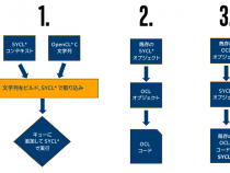 インテル® oneAPI DPC++: OpenCL* および SYCL* テクノロジーとのカーネルと API の相互運用性