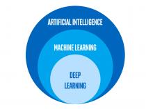 AI、マシンラーニング、およびディープラーニングの違い