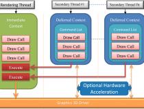 実験による DirectX* マルチスレッド・レンダリング・パフォーマンスの理解