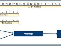 サンプルコード: インテル® ディープラーニング・ブーストの新しいディープラーニング命令 bfloat16