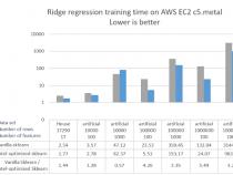 マシンラーニング向け線形モデルの高速化