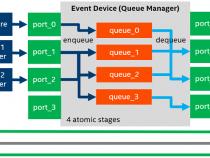 DPDK イベント・デバイス・プロファイル