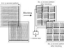 ループ・ブロッキングによる 32 ビットのインテル® アーキテクチャーのメモリー使用を最適化する方法