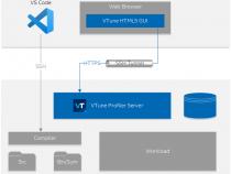 インテル® VTune™ プロファイラー・サーバーと Visual Studio* Code およびインテル® DevCloud for oneAPI の併用