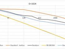 BRODA 社の SOBOL 擬似乱数ジェネレーターによる正確でハイパフォーマンスなシミュレーション