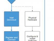 インテル® oneAPI ベース・ツールキットを使用した GPU アプリケーションの最適化