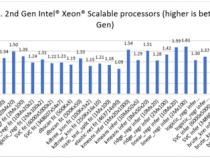 第 3 世代インテル® Xeon® スケーラブル・プロセッサー上で優れたマシンラーニング・パフォーマンスを実現