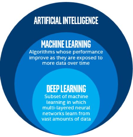 AI and its major subsets