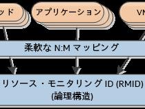 インテルのキャッシュ・モニタリング・テクノロジー: ソフトウェア・インターフェイス (パート 2)