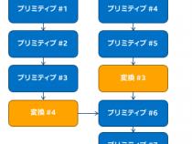 最近のインテル® アーキテクチャーにおける TensorFlow* の最適化