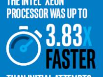 JD は GPU から CPU への変更により画像解析を高速化