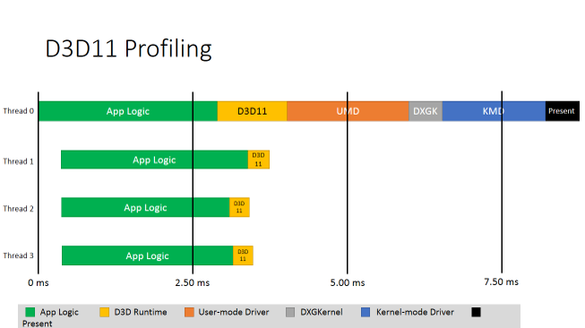 Direct3D* 12 概要 パート 8: CPU の並列性