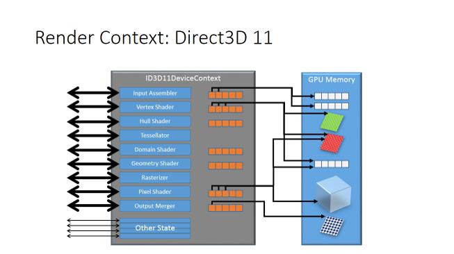 Direct3D* 12 概要 パート 2: パイプライン状態オブジェクト