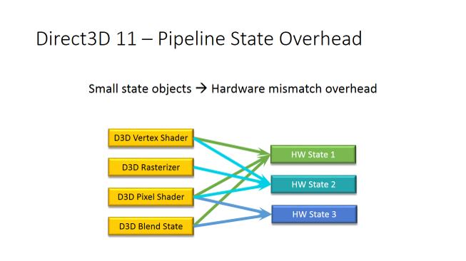 Direct3D 11 – パイプラインの状態のオーバーヘッド