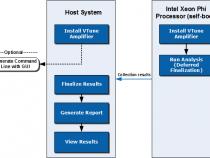 インテル® MIC アーキテクチャー解析のワークフロー