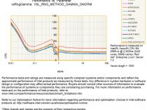 インテル® MKL 2020 ベクトル統計乱数ジェネレーターのパフォーマンス・データ