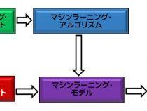 インテル® DAAL を使用した Python* ナイーブベイズ・アルゴリズムのパフォーマンス向上