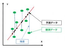 インテル® DAAL を使用した線形回帰モデルの最適化