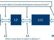 インテル® Advisor の統合ルーフライン・モデル