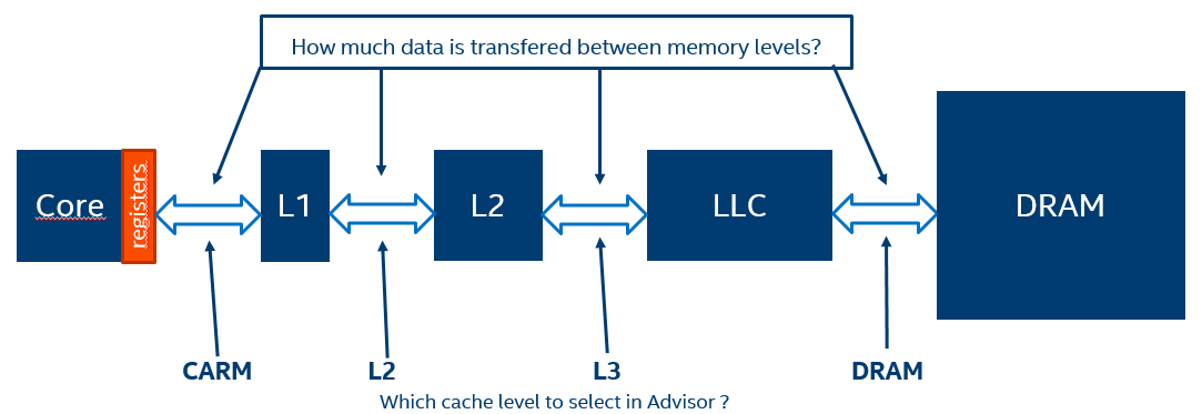 The data can move between the different cache levels