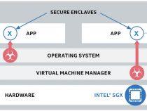 インテル® SGX とインテル® DL ブーストによるプライバシーを保護したマシンラーニング