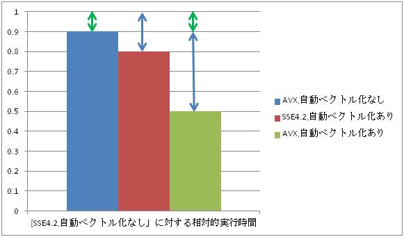 インテル® コンパイラーによる AVX 最適化入門: 第4回 AVX への最適化について(その3)