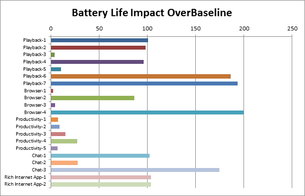 Windows* 8 におけるソフトウェア消費電力の最適化