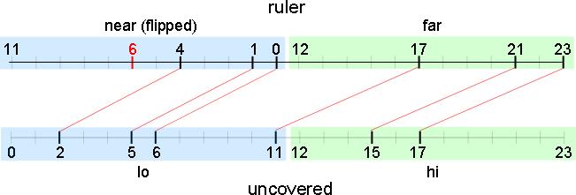 定規および uncovered の分割