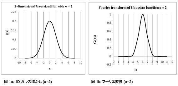 ガウス 関数 フーリエ 変換