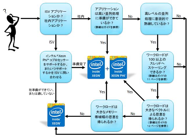 インテル® Xeon Phi™ コプロセッサーへのワークロードの適合性を評価する