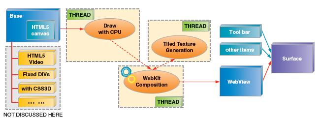 Android 4.0 ブラウザーにおける HTML5 Canvas 2 D のデフォルト実装