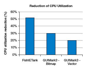 CPU 利用率の減少