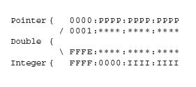 64ビット・プラットフォームのJSC データ形式
