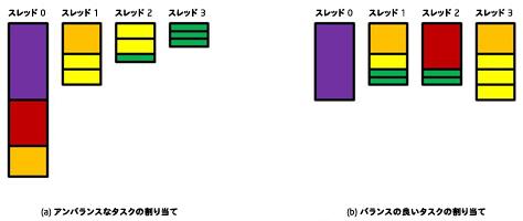 マルチスレッド開発ガイド: 1.4 ロードバランスと並列パフォーマンス