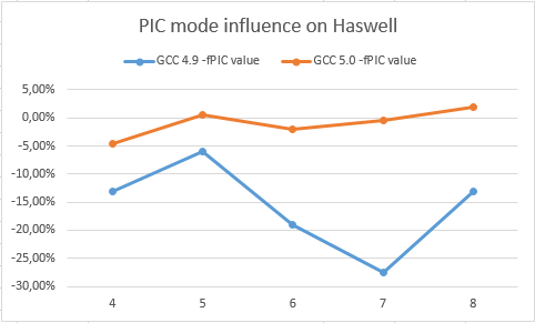 Slowdown from PIC mode on Haswell