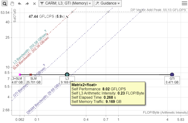 L3 と GTI ドットのルーフライン・グラフ