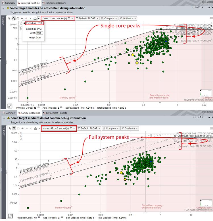 1 コアと 48 コアで計算された WRF アプリケーションのルーフライン・グラフの比較