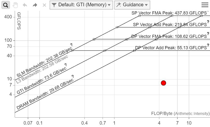 GPU ルーフライン・グラフ