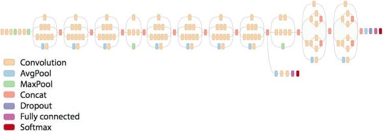 Inception v3 アーキテクチャーの概略図
