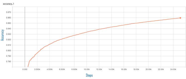 TensorBoard* の訓練の正解率のグラフ