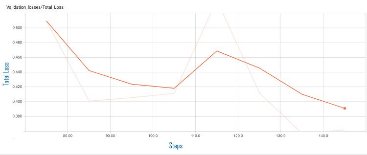評価誤差のグラフ