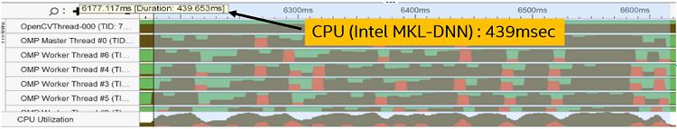 CPU 時間