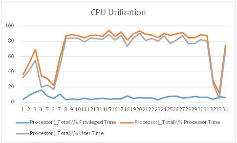 CPU 使用率グラフ