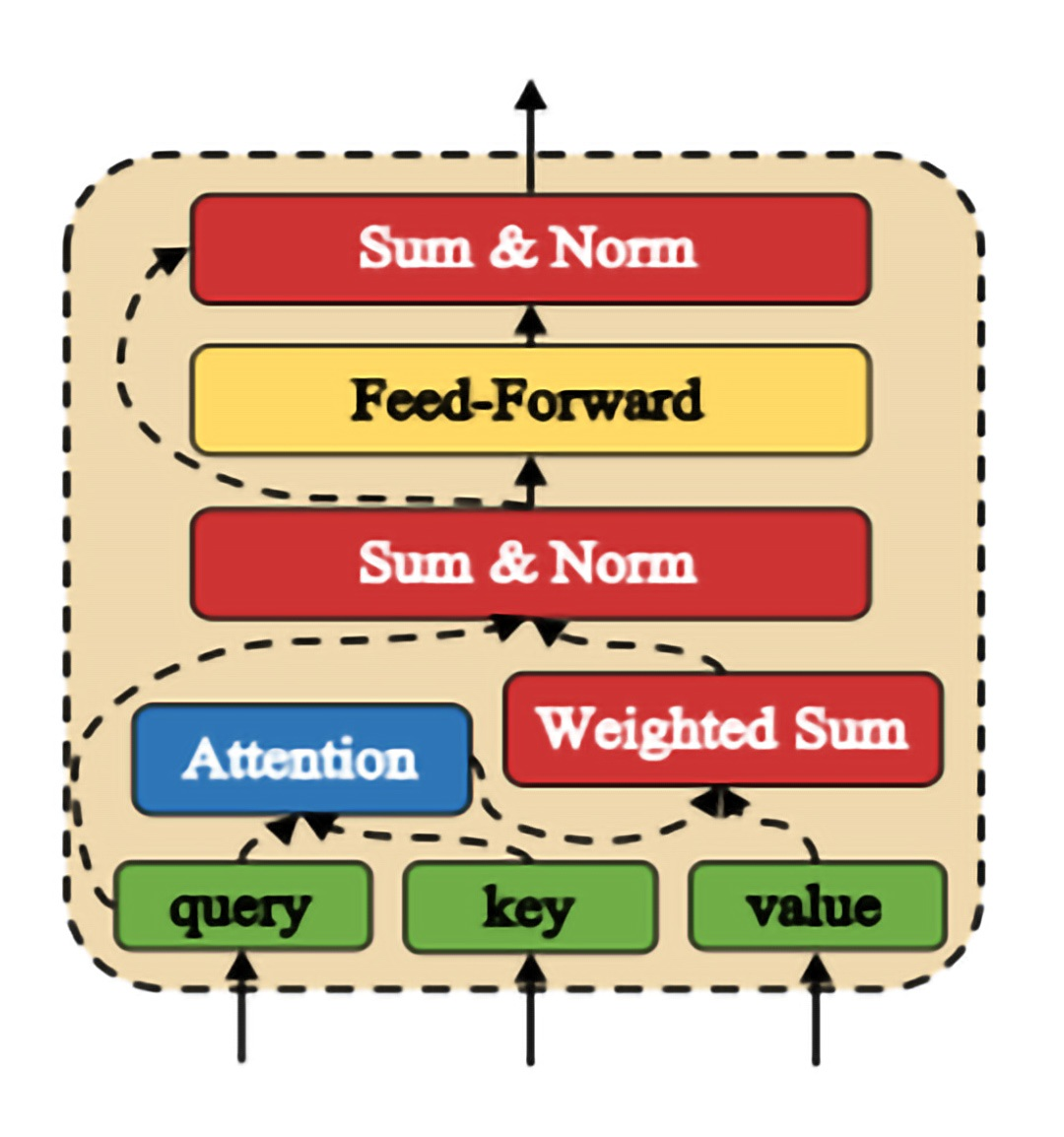 図 2: アテンティブ・モジュール