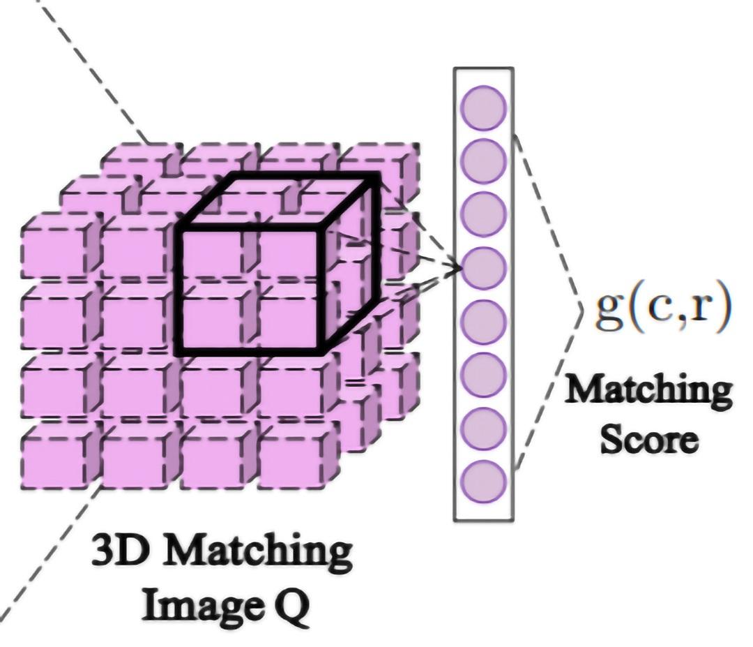 図 3: 集約。3D 畳み込みの入力となる 3D マッチングイメージ。