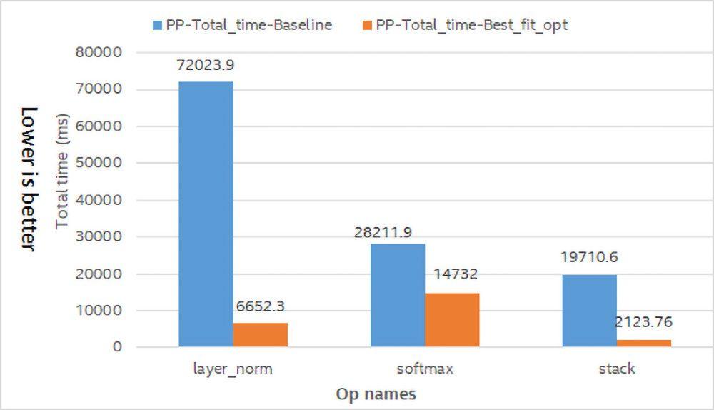 図 4: ベースラインと最適化の合計操作時間の比較。システム構成: インテル® Xeon® Gold 6148 プロセッサー @ 2.40GHz。環境設定: OMP_NUM_THREADS=1。ベースライン・ベンチマークは、2018 年 11 月 8 日現在のインテル社内の測定値。最適化ベンチマークは、2018 年 12 月 12 日現在のインテル社内の測定値。システム構成の詳細は、「法務上の注意書き」を参照してください。