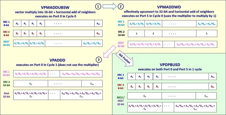 VNNI 命令の概略図