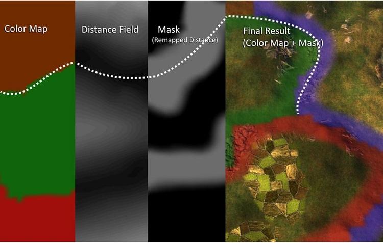 地形のグラデーションの計算に必要なすべてのコンポーネント