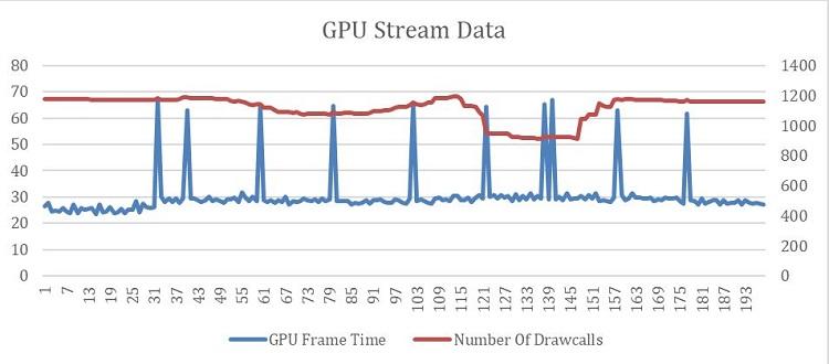 GPU ストリームのフレーム時間と描画呼び出しの数