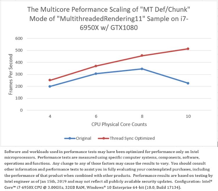 スレッドの同期を最適化する前と後の「MultithreadedRendering11」の「MT Def/Chunk」モードのマルチコア・パフォーマンスのスケーリング